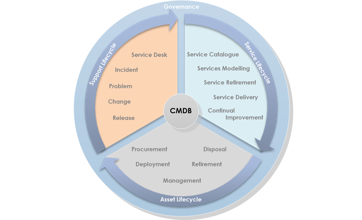 The Comeback Of The Cmdb For It Asset Management Opscentre